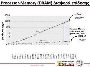 ProcessorMemory DRAM Proc 60yr 10000 100 ProcessorMemory Performance