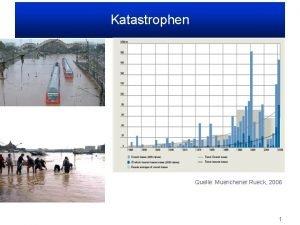 Katastrophen Quelle Muenchener Rueck 2006 1 Insured losses