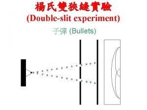 Doubleslit experiment Bullets Doubleslit experiment Sound Waves Doubleslit