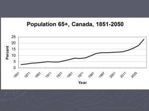 Dynamic Population Pyramid Canada 1901 2001 http www