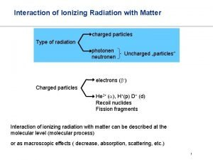 Interaction of Ionizing Radiation with Matter charged particles