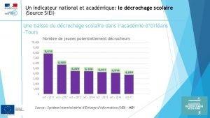 Un indicateur national et acadmique le dcrochage scolaire