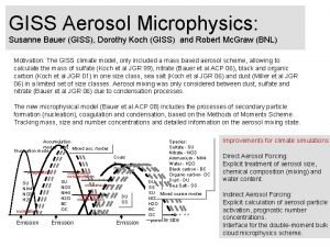 GISS Aerosol Microphysics Susanne Bauer GISS Dorothy Koch