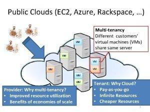 Public Clouds EC 2 Azure Rackspace VM Multitenancy