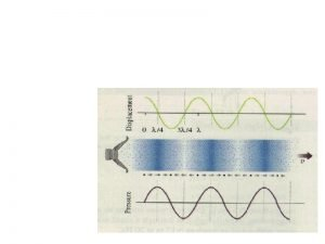 Basics of Waves Properties of Waves Propagate through