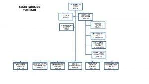 SECRETARIO DE TURISMO SECRETARIA DE TURISMO NIVEL 19