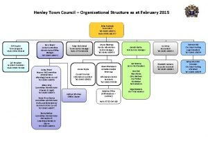 Henley Town Council Organisational Structure as at February