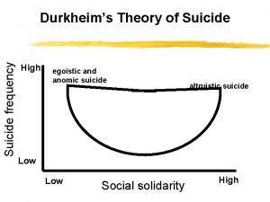 Suicide frequency Durkheims Theory of Suicide High egoistic