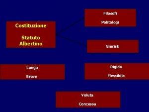 Filosofi Politologi Costituzione Statuto Albertino Giuristi Lunga Rigida