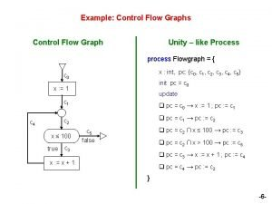 Example Control Flow Graphs Control Flow Graph Unity