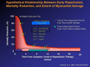 Hypothetical Relationship Between Early Reperfusion Mortality Reduction and