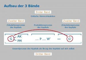 Aufbau der 3 Bnde Erster Band Einfache Warenzirkulation