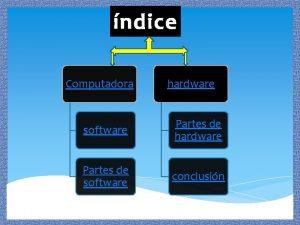 ndice Computadora hardware software Partes de hardware Partes