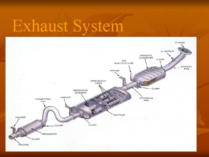 Exhaust System Exhaust system components n n 1