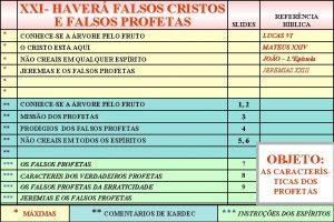 XXI HAVER FALSOS CRISTOS E FALSOS PROFETAS SLIDES