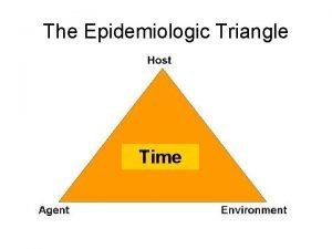 The Epidemiologic Triangle Time The Epidemiologic Triangle The