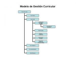 Modelo de Gestin Curricular Gestion Curricular Fase Poltica