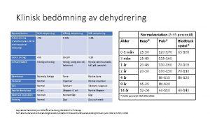 Klinisk bedmning av dehydrering Symtomtecken Mild dehydrering Mttlig