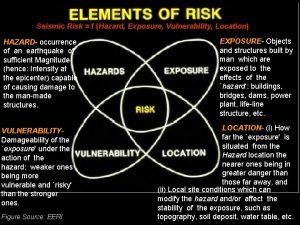 Seismic Risk f Hazard Exposure Vulnerability Location HAZARD