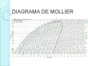 DIAGRAMA DE MOLLIER NDICE Diagrama de Mollier Lneas