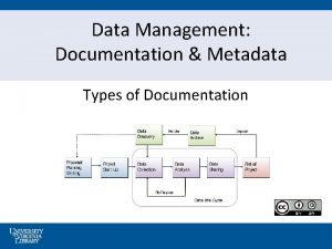 Data Management Documentation Metadata Types of Documentation Data