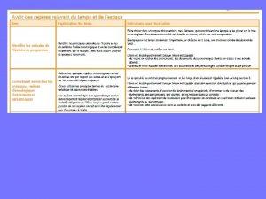 Trois types de programmations La programmation linaire La