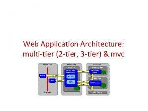 Web Application Architecture multitier 2 tier 3 tier