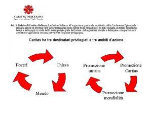 Art 1 Statuto di Caritas Italiana La Caritas