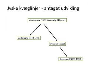 Jyske kvglinjer antaget udvikling Westergaard 1860 formentlig tidligere