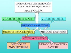 OPERACIONES DE SEPARACIN POR ETAPAS DE EQUILIBRIO RECTIFICACIN