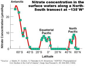 Nitrate Concentration molkg Antarctic Nitrate concentration in the