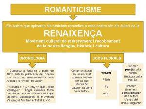ROMANTICISME Els autors que aplicaren els postulats romntics