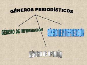 GNERO PERIODSTICOS Gnero de Informacin Claridad concisin objetividad