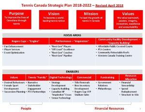 Tennis Canada Strategic Plan 2018 2022 Revised April