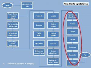 Inicio Wip Planta y plataforma Recepcin de Wip