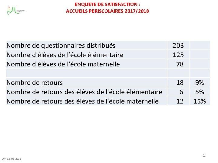 ENQUETE DE SATISFACTION ACCUEILS PERISCOLAIRES 20172018 Nombre de