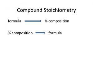 Compound Stoichiometry formula composition formula Percent Composition copper