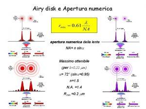 Airy disk e Apertura numerica apertura numerica della
