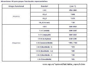 Absorciones IR para grupos funcionales representativos Grupo funcional