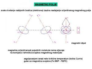 MAGNETNO POLJE svako kretanje nabijenih estica elektrona izaziva