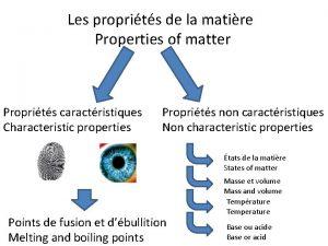 Les proprits de la matire Properties of matter