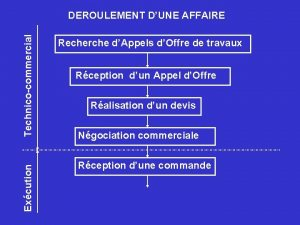 Excution Technicocommercial DEROULEMENT DUNE AFFAIRE Recherche dAppels dOffre