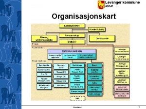 Levanger kommune enhet Organisasjonskart Bunntekst 1 Levanger kommune