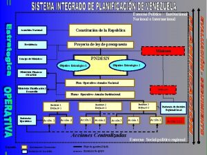 Entorno Politico Institucional Nacional e Internacional Constitucin de