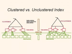 Clustered vs Unclustered Index CLUSTERED Index entries direct