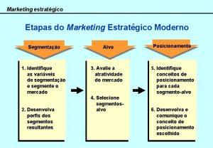 Marketing estratgico Etapas do Marketing Estratgico Moderno Segmentao