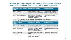 Schools Clusters are receiving summer funds directly and
