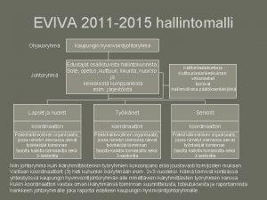 EVIVA 2011 2015 hallintomalli Ohjausryhm Kaupungin hyvinvointijohtoryhm Johtoryhm