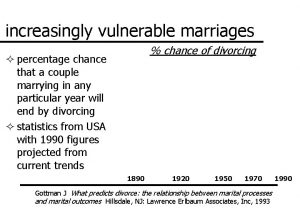 increasingly vulnerable marriages chance of divorcing percentage chance