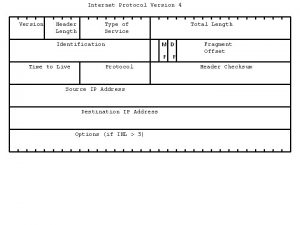 Internet Protocol Version 4 Version Header Length Type